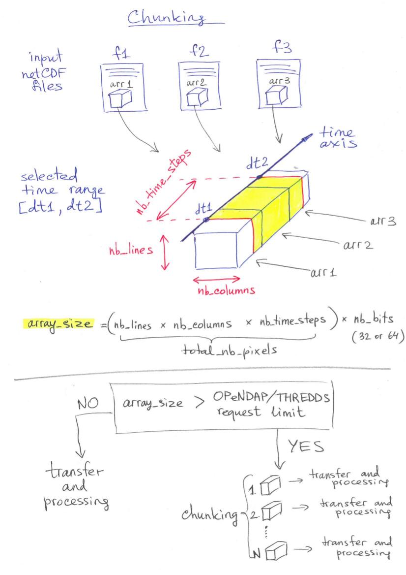 Chunking — ICCLIM documentation